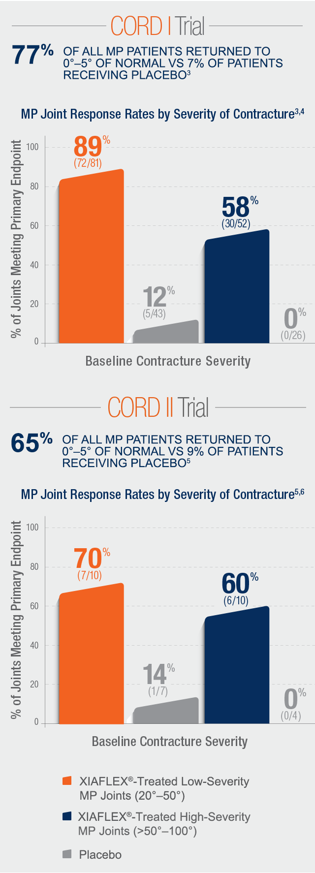 Chart of data on MP joint response rates by severity of contracture