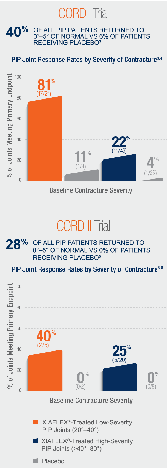 Chart of data on PIP joint response rates by severity of contracture
